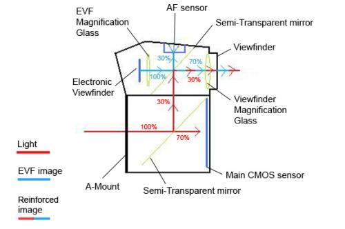 Sony презентовала новый тип видоискателя